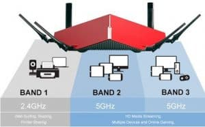 Triband vs Dual-band Router: Which one should I buy, advantages, and disadvantages