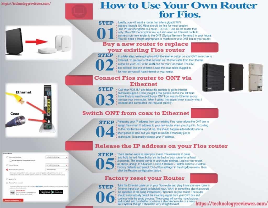 Infographic- How to use your own router with fios: Step by step description of how to connect your own router to a Fios connection such as Frontier FiOS or Verizon FiOS